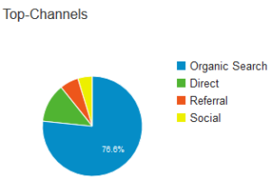 top-channels